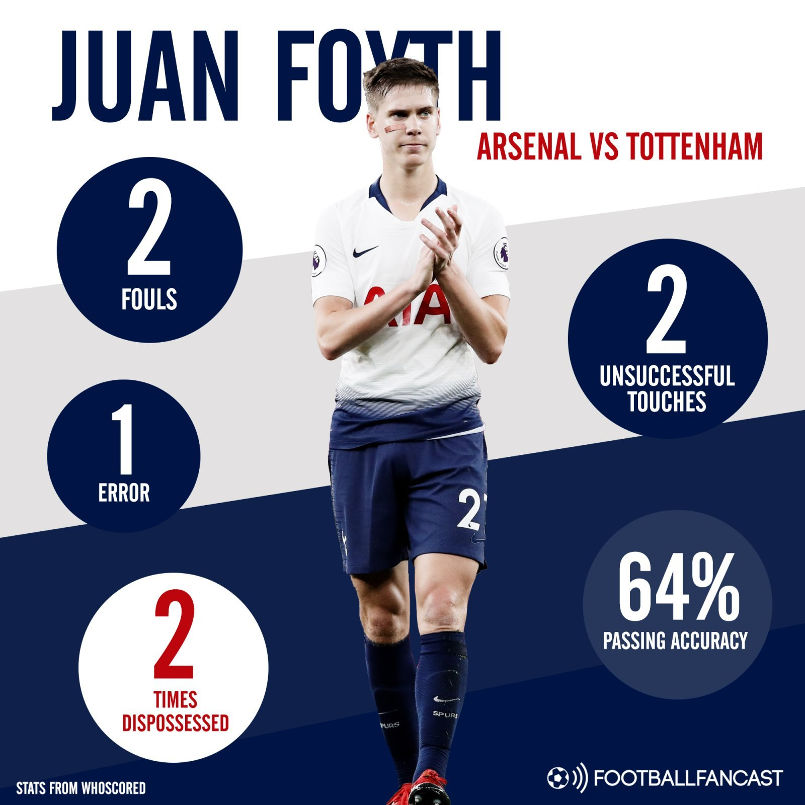 Juan Foyth's stats from Tottenham's defeat to Arsenal