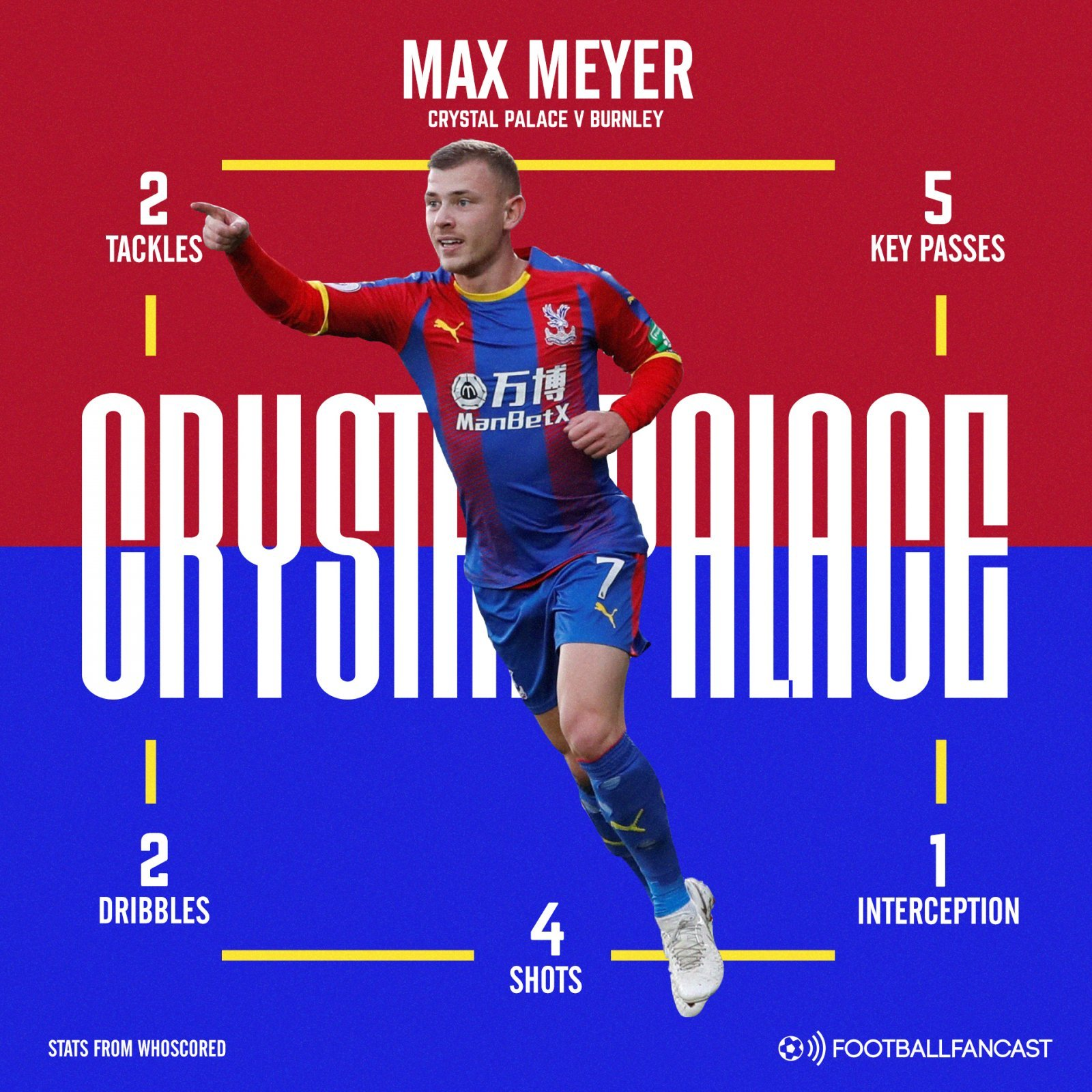 Max Meyer's performance in numbers versus Burnley