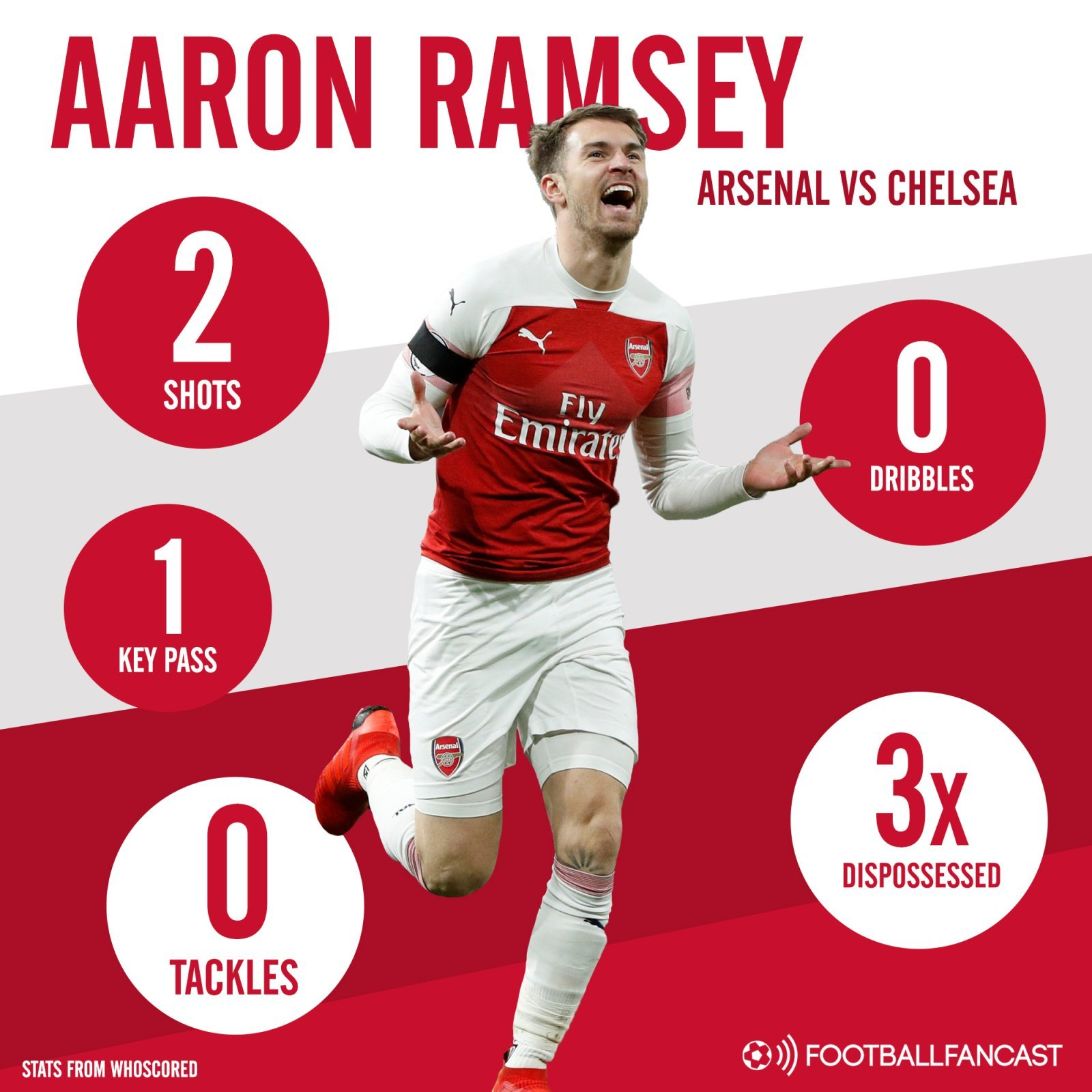 Arsenal midfielder Aaron Ramseys stats vs Chelsea - 0 tackles, 0 Dribbles: 28-year-old underwhelmed on Saturday despite Arsenal's impressive win