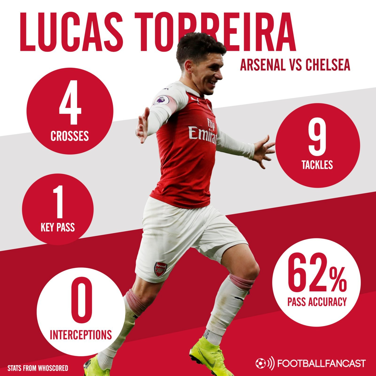 Arsenal midfielder Lucas Torreiras stats in win vs Chelsea - Arsenal star impresses but also proves Unai Emery right in key win - opinion