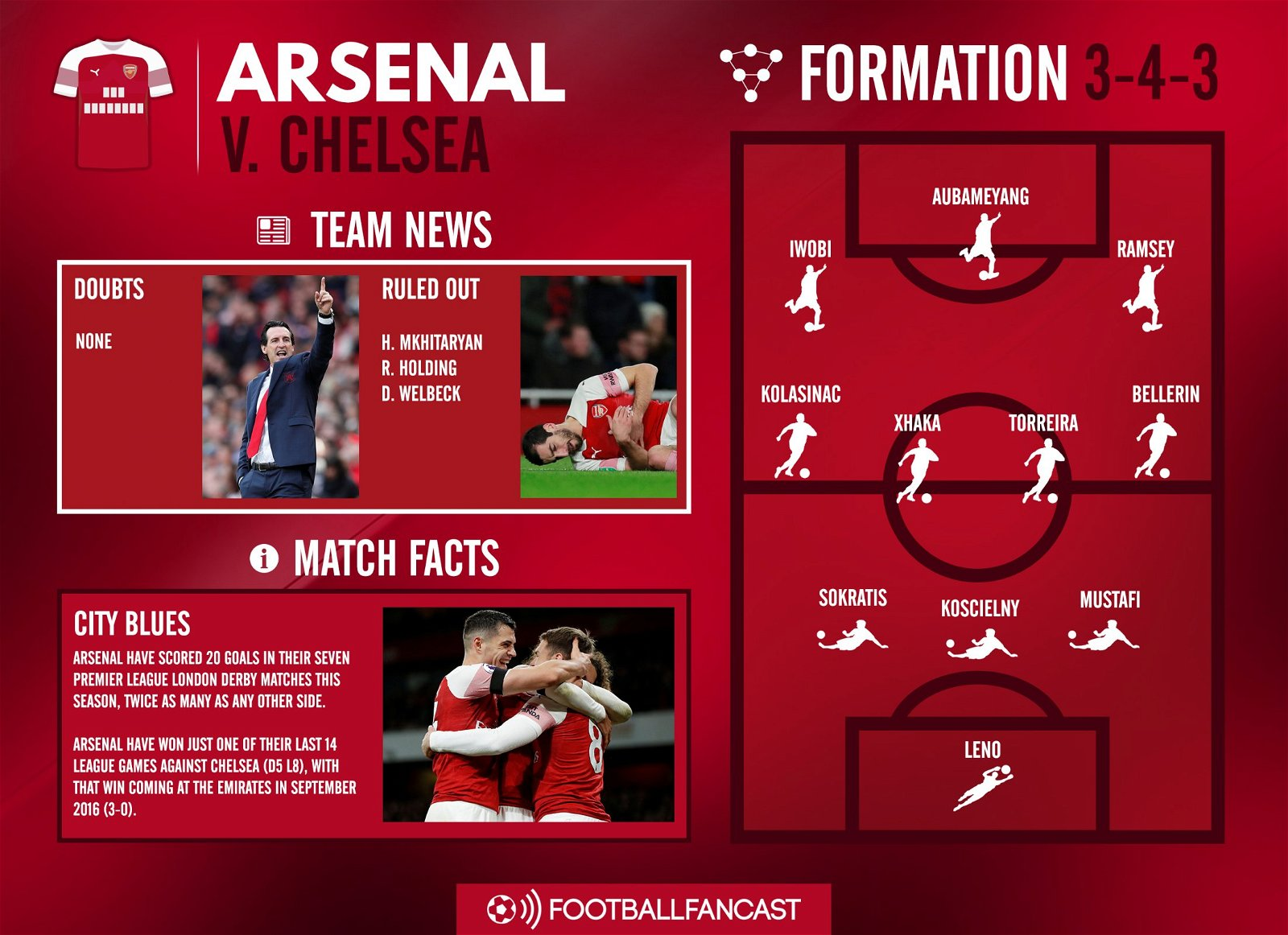 Arsenal vs Chelsea Arsneal Team News graphic - Match Preview: Arsenal vs Chelsea