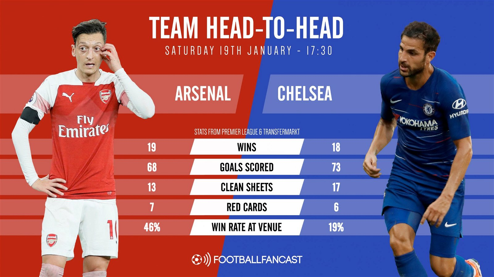 Arsenal vs Chelsea Team Head to Head graphic - Fan Predictions: Arsenal vs Chelsea
