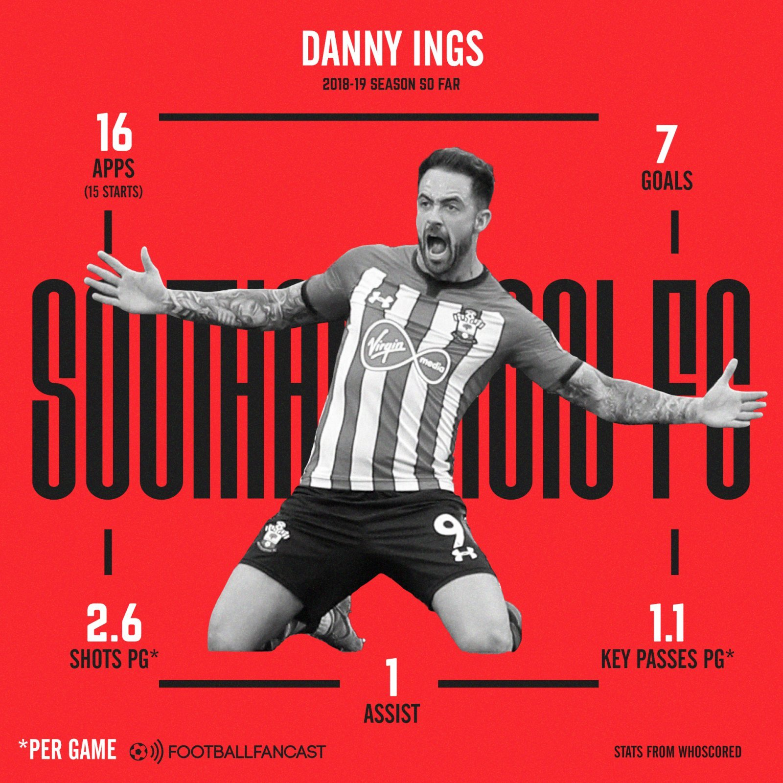 Danny Ings - Problem solved: The statistics that prove Southampton's striker gamble has paid off