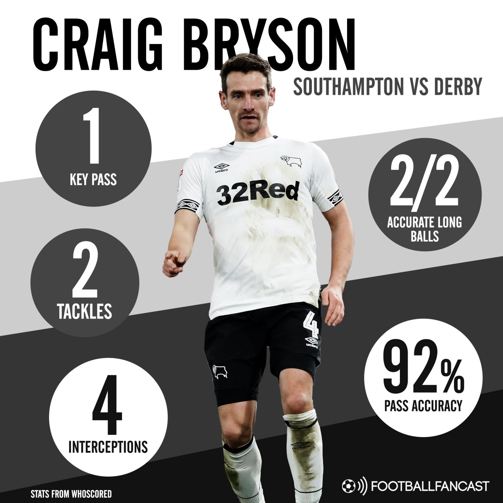 Derby County midfielder Craig Brysons stats vs Southampton - Opinion: Gerrard's chances of signing 5'7 target for Rangers have surely just become a lot worse