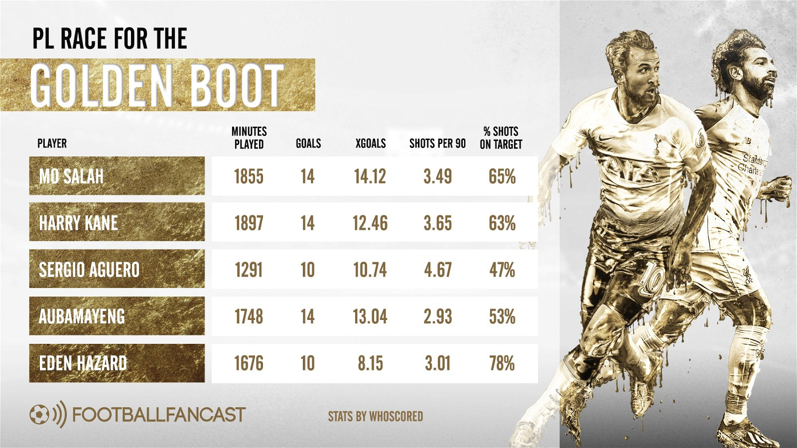 Golden Boot - By the numbers: Salah to take home Golden Boot once again?