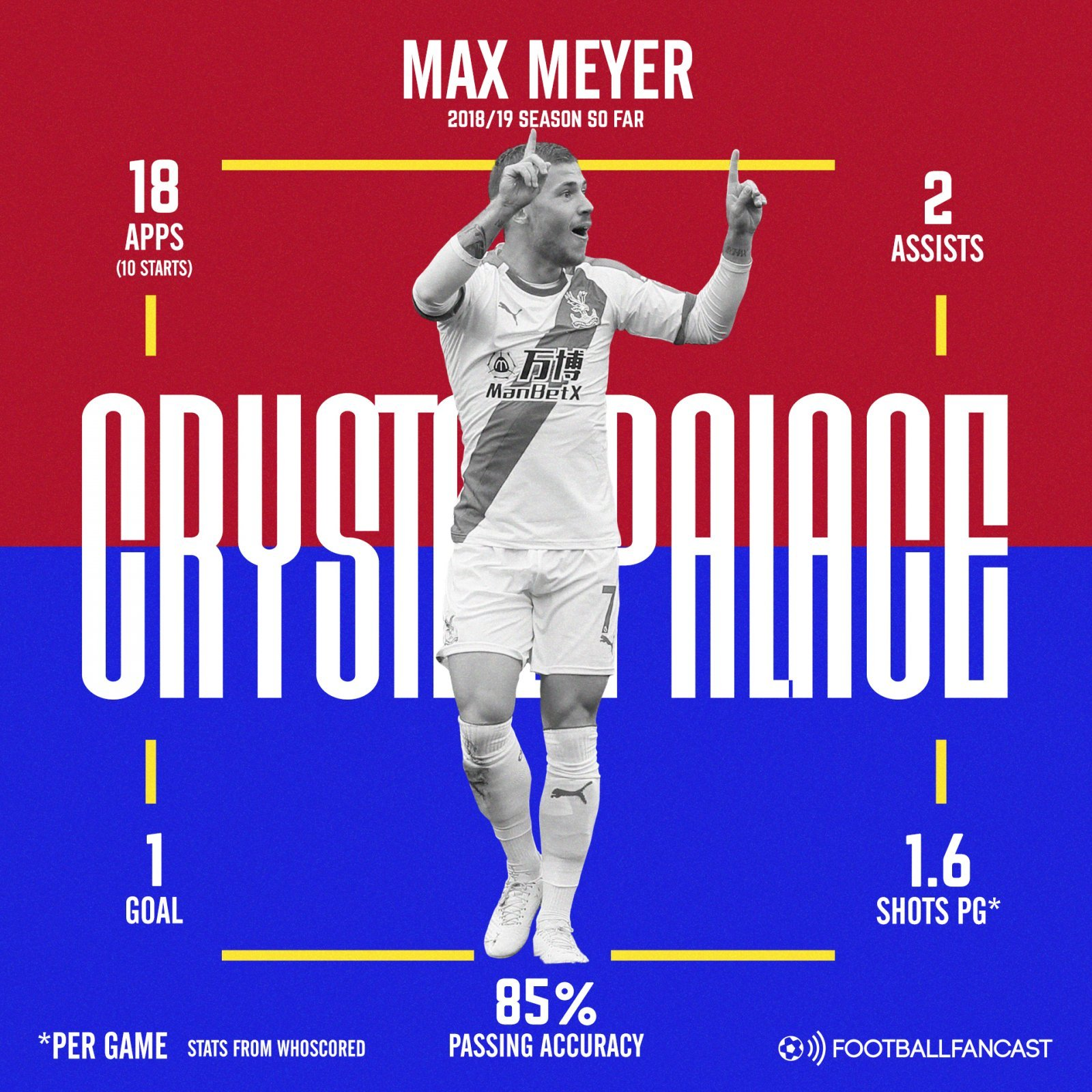 Max Meyer 2 1 - 2 Assists, 85% passing: 23-year-old will come good after slow start to Palace career - opinion