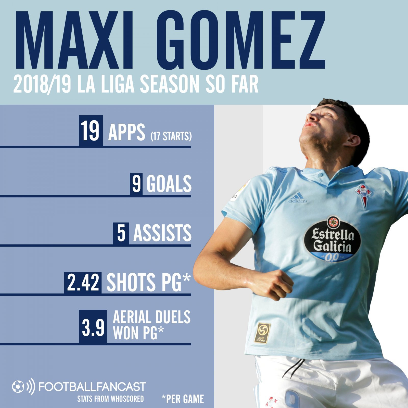 Maxi Gomez - Luis Suarez with better aerial ability? These stats show West Ham target is perfect for the Prem