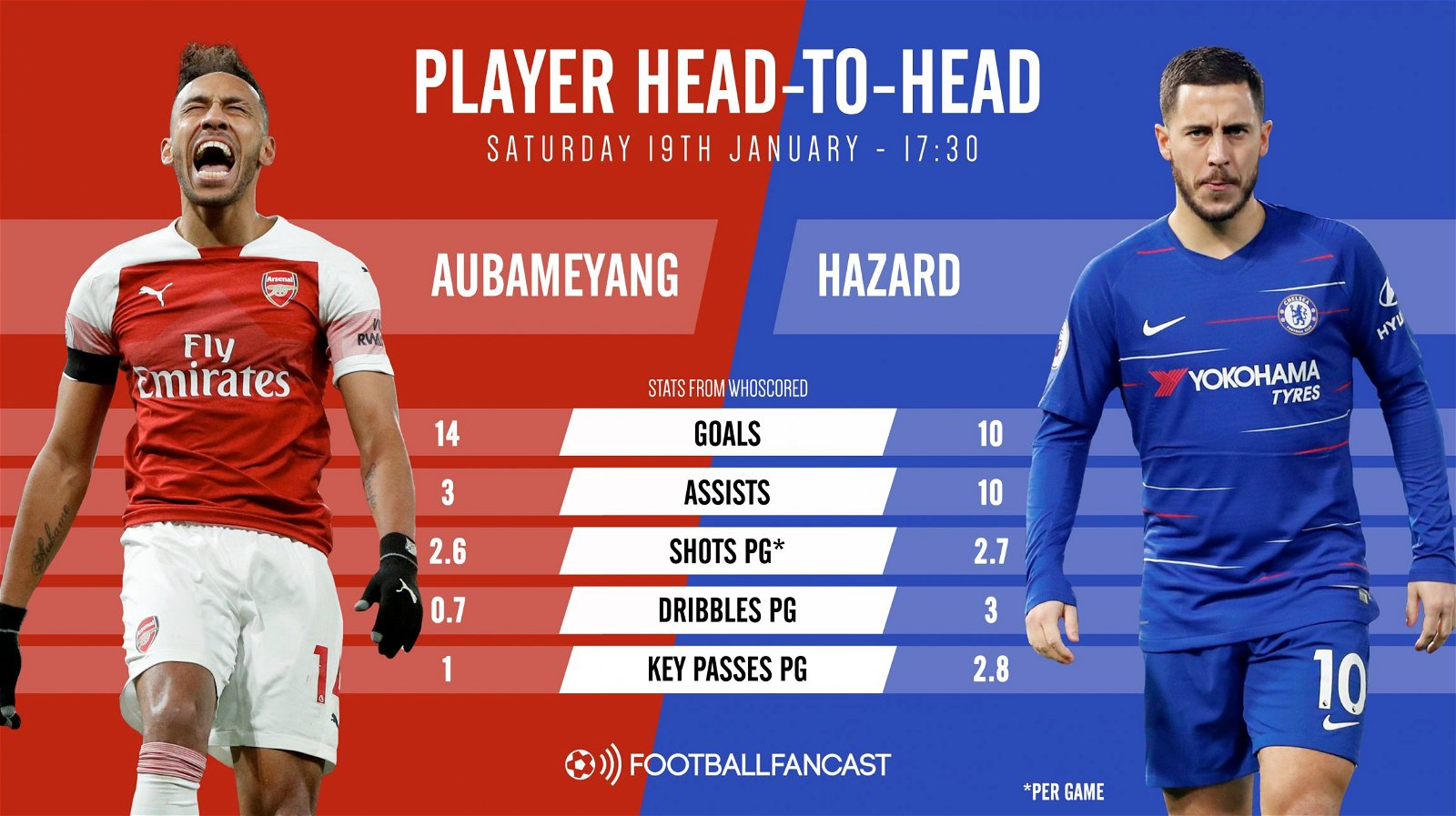 Pierre Emerick Aubameyang and Eden Hazard Arsenal vs Chelsea player head to head graphic - Match Preview: Arsenal vs Chelsea
