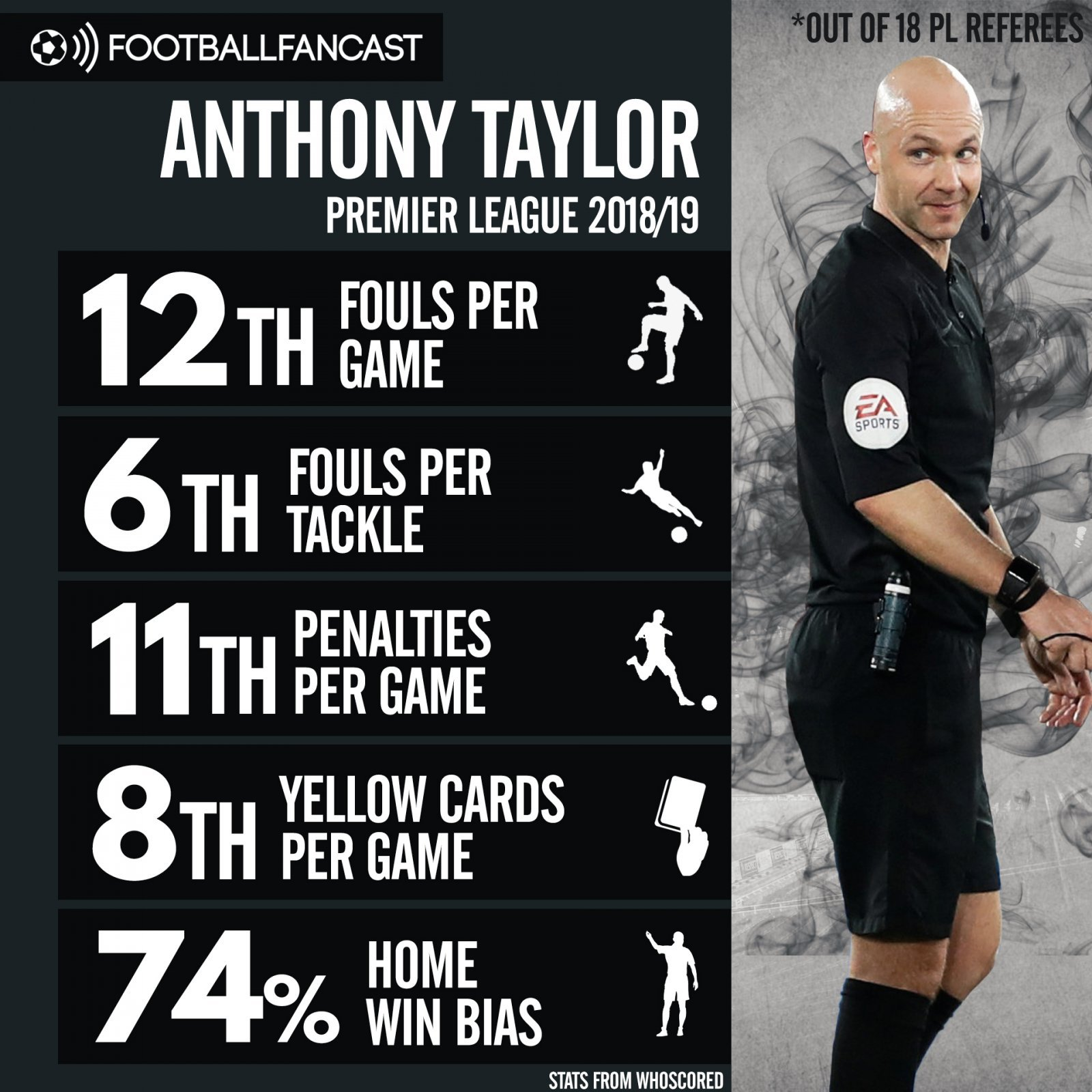 Ref in Focus graphic Anthony Taylor - Match Preview: Arsenal vs Chelsea