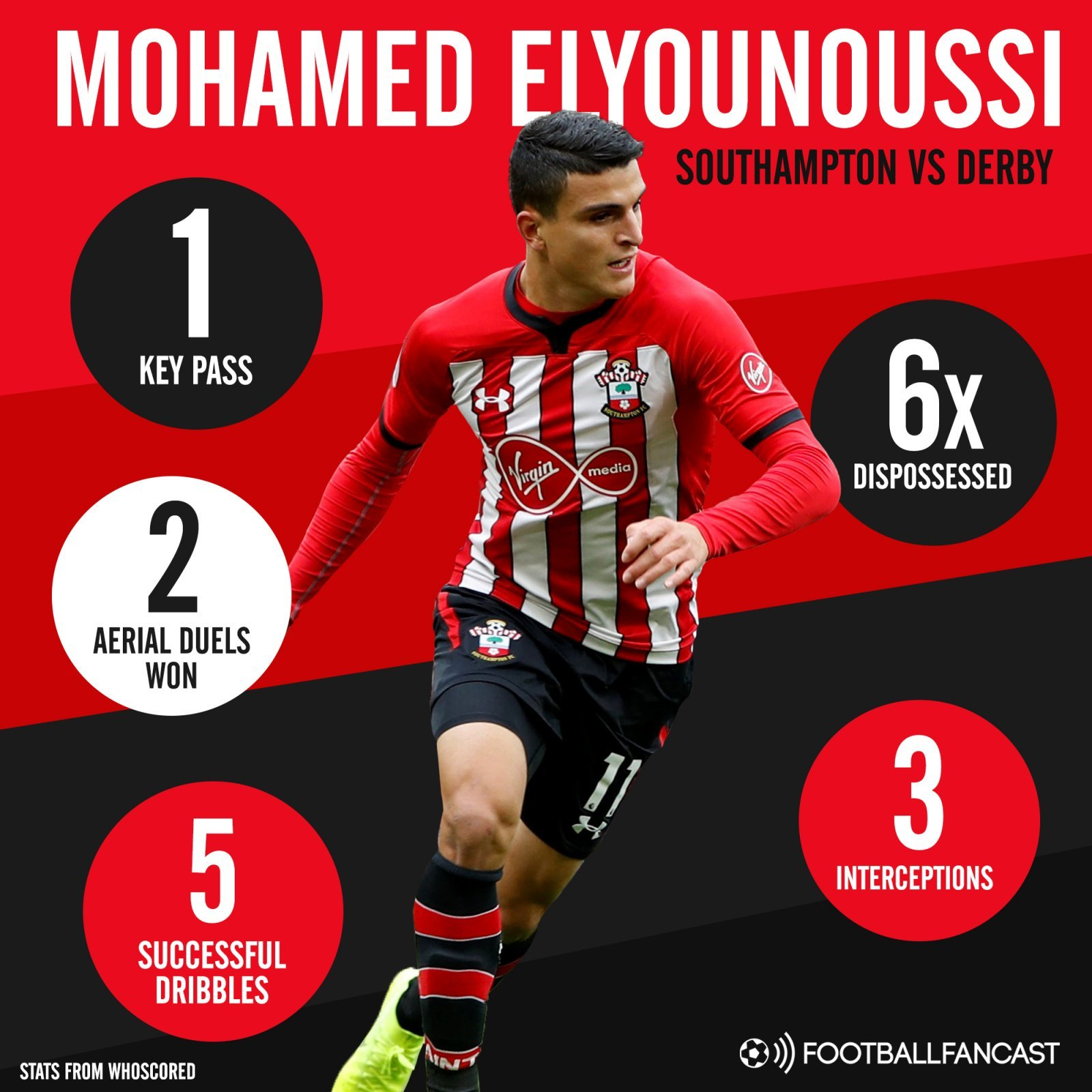 Southampton attacker Mohamed Elyounoussis stats vs Derby County - Is this proof that Southampton fans actually got it all wrong about 24 y/o after Derby display?
