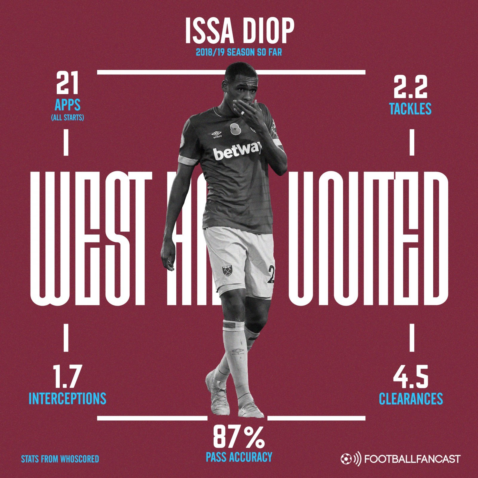 West Ham United centre back Issa Diops 2018 19 season stats so far - One standout statistic proves Pellegrini signing was an absolute bargain - opinion