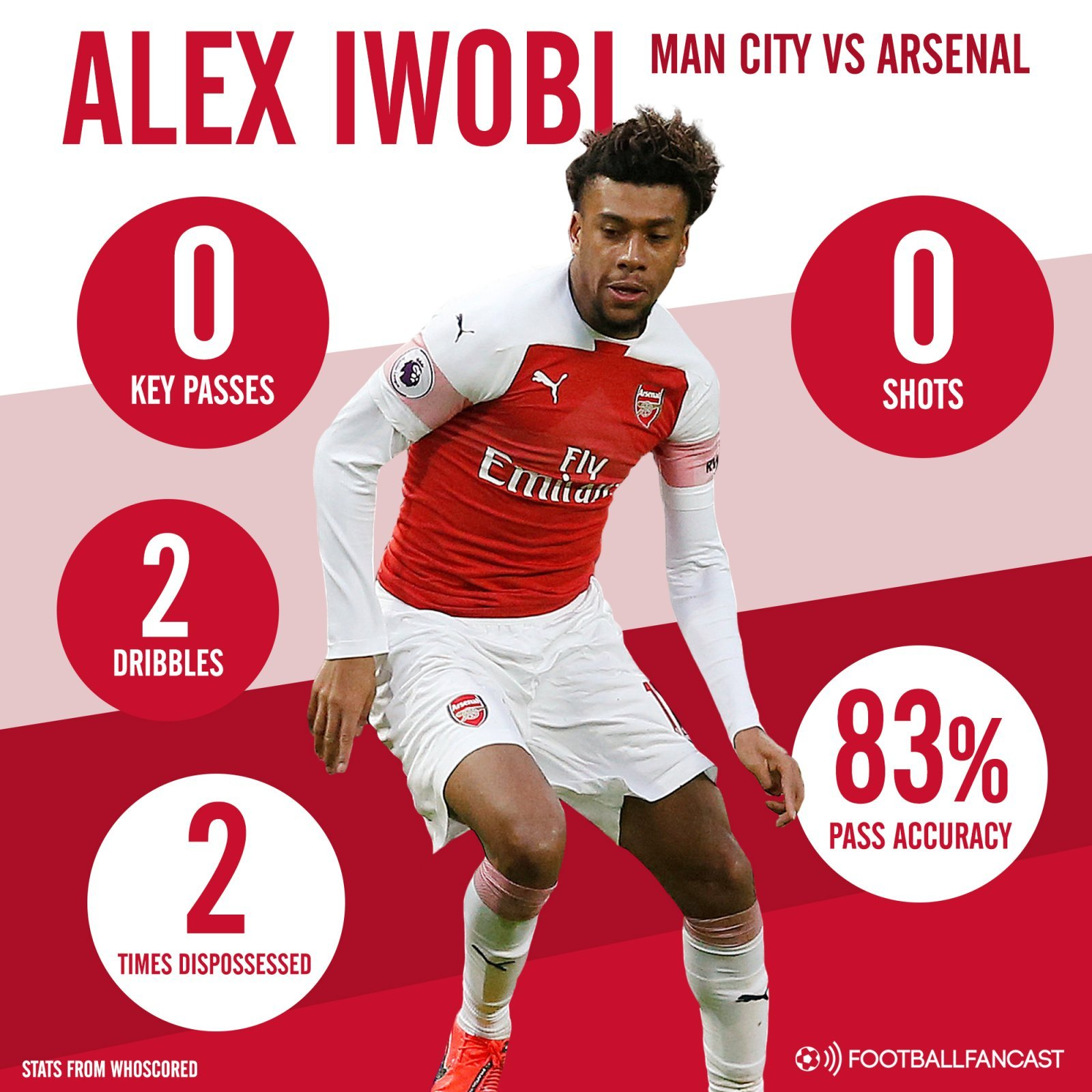 Alex Iwobi Manchester City vs Arsenal PIN Graphic - Opinion: Emery deserves plenty of blame for 21-cap ace's torrid showing for Arsenal on Sunday