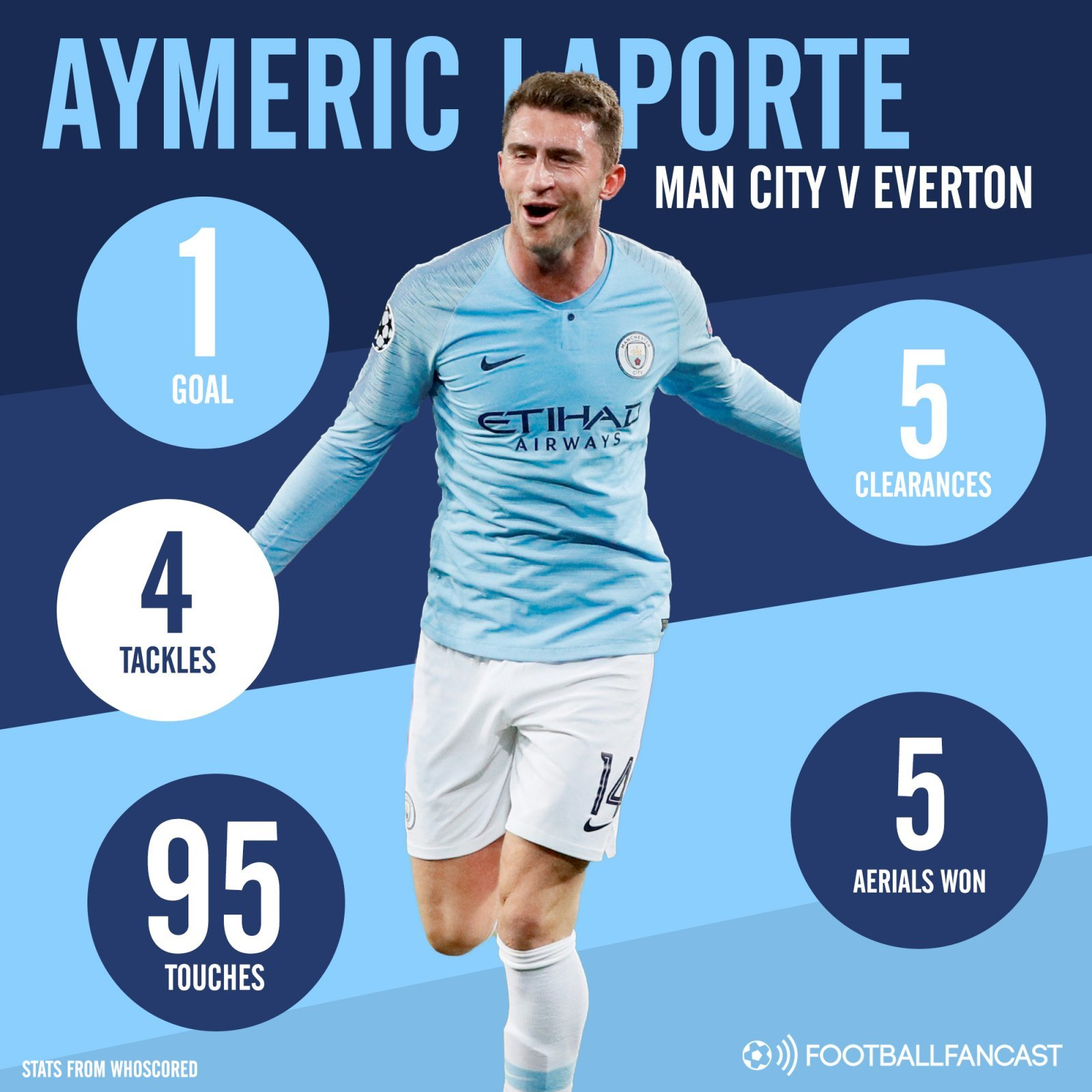 Aymeric Laporte - Opinion: Man City man proves he can stop one of the biggest threats team will face on Sunday