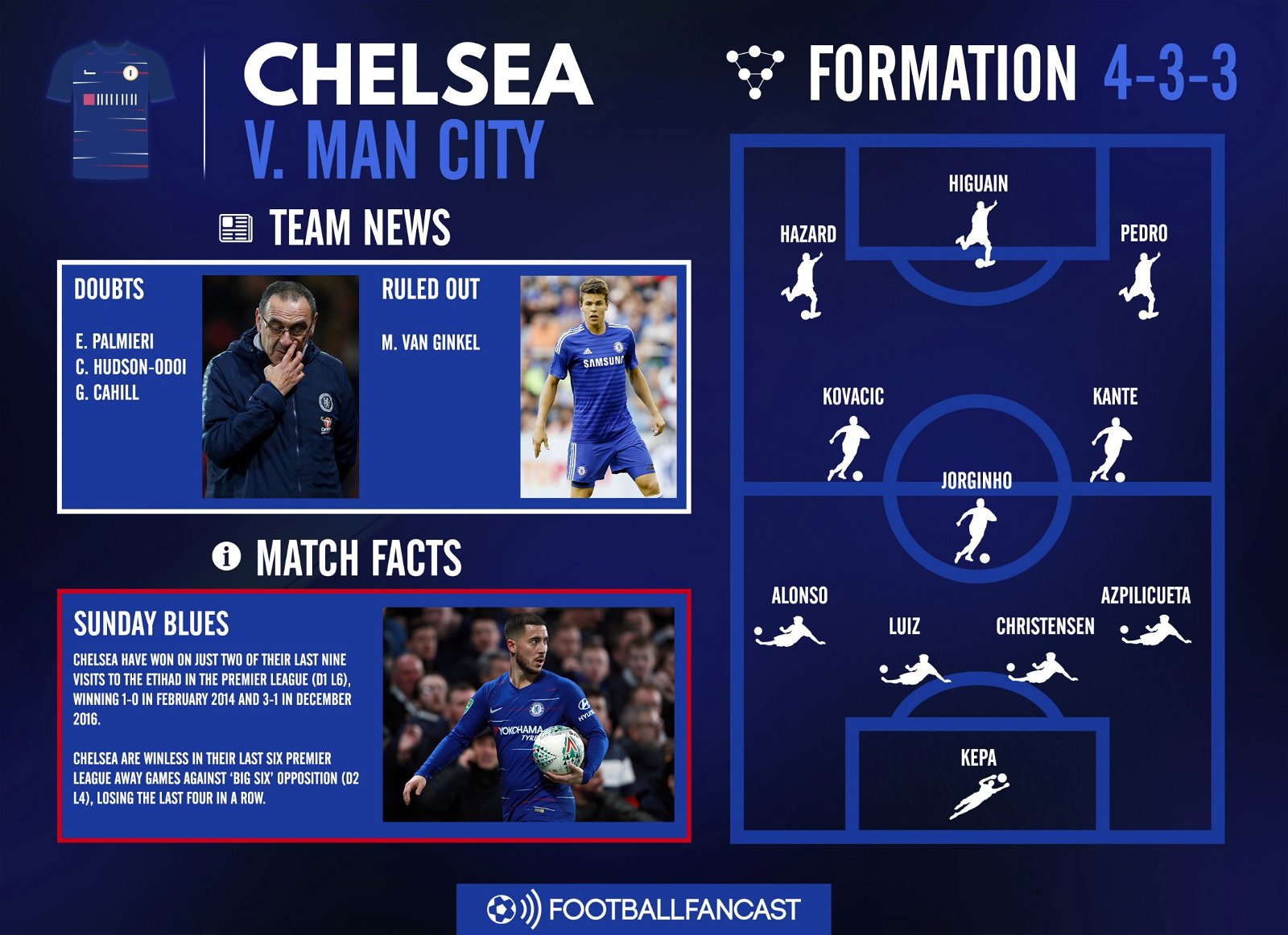 Man City Vs Chelsea: Match Preview: Manchester City Vs Chelsea