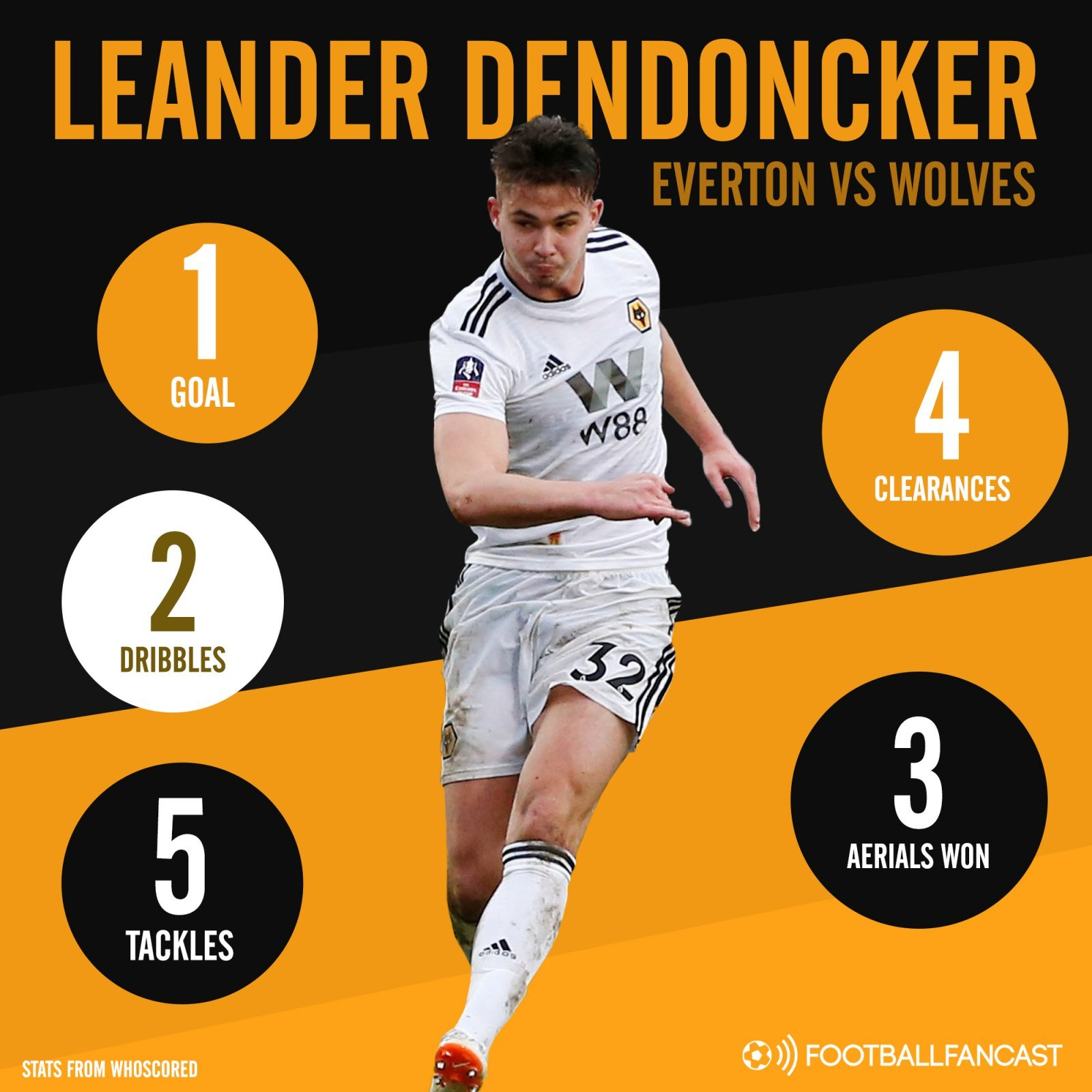 Leander Dendoncker - 5 tackles, 2 dribbles: Surprise Wolves package has come to fore at just the right time for Santo