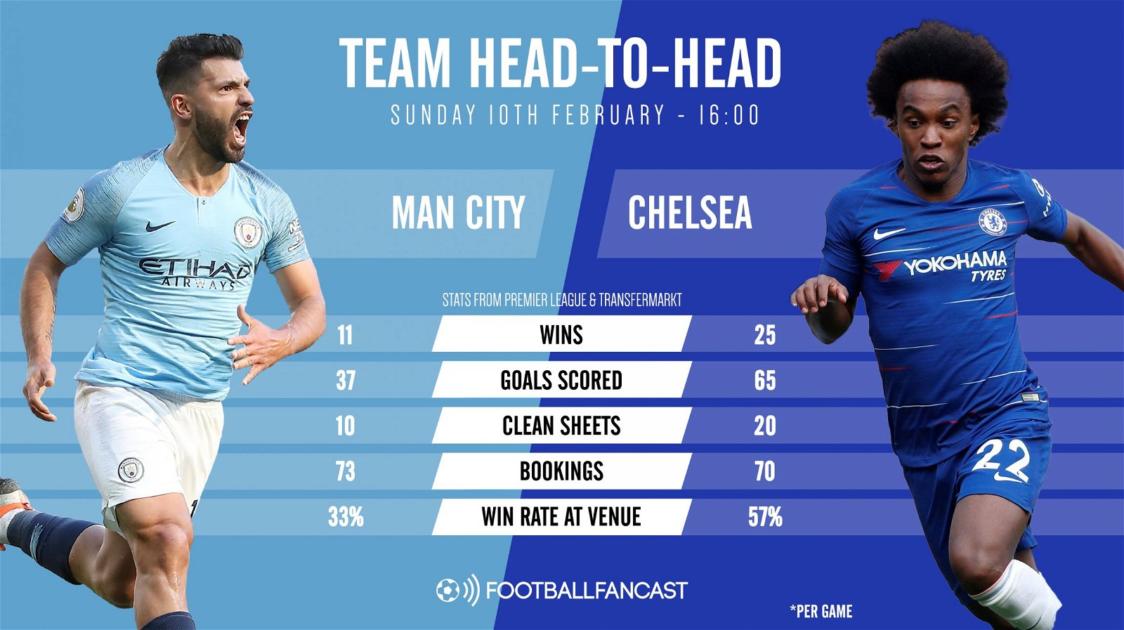 Predicted Starting Xis 108m Rated Ace Returns To City Lineup Sarri Makes Two Chelsea Changes Footballfancast Com