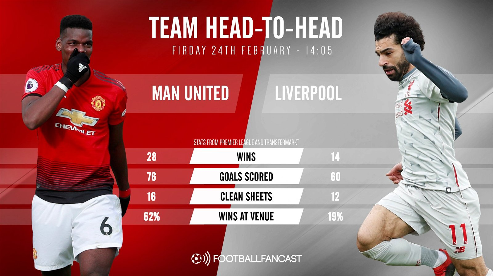 Match preview: Manchester United vs Liverpool ...