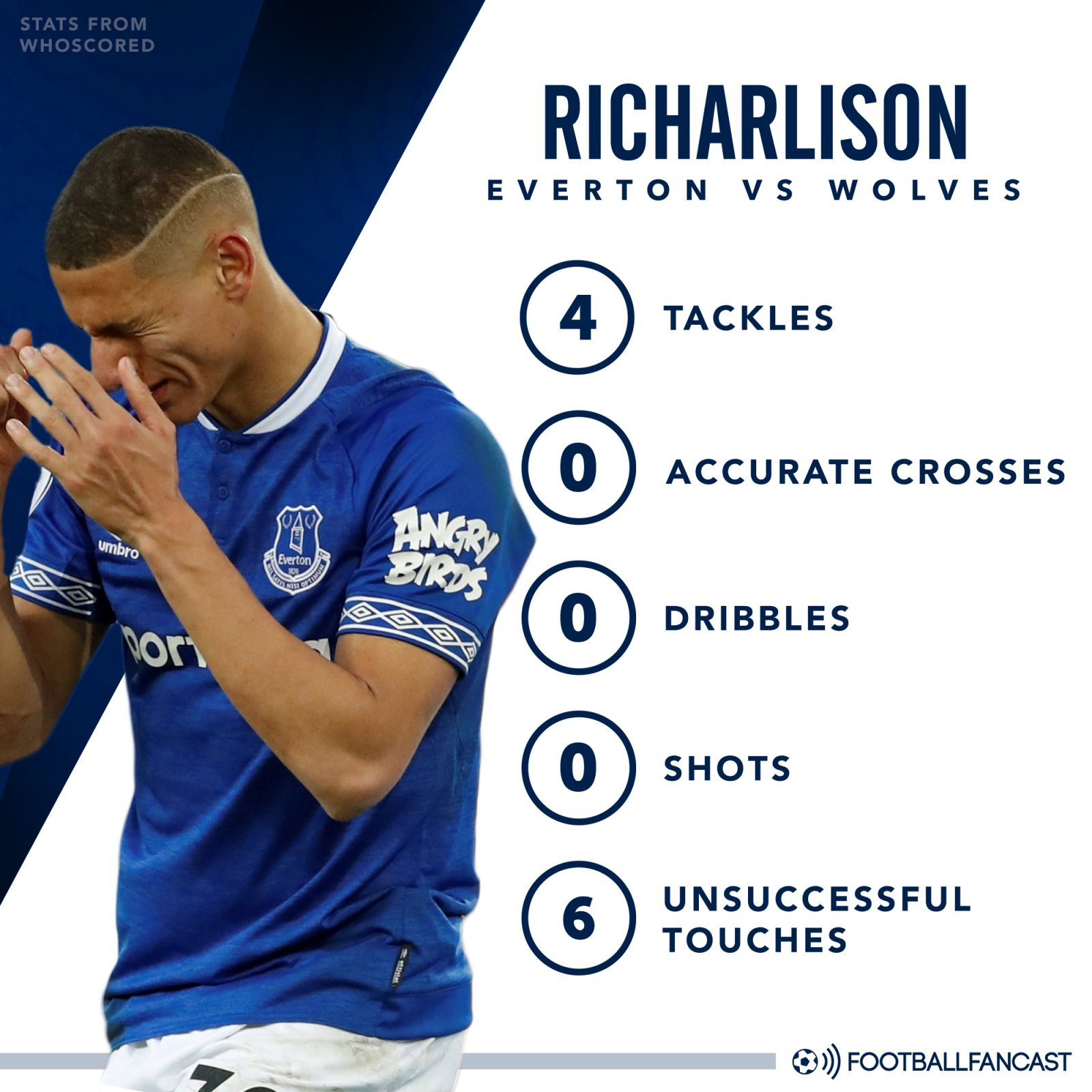 Richarlison stats vs Wolves - 0 Dribbles, 6 Unsuccessful Touches: Silva favourite was bullied out of the game on Saturday
