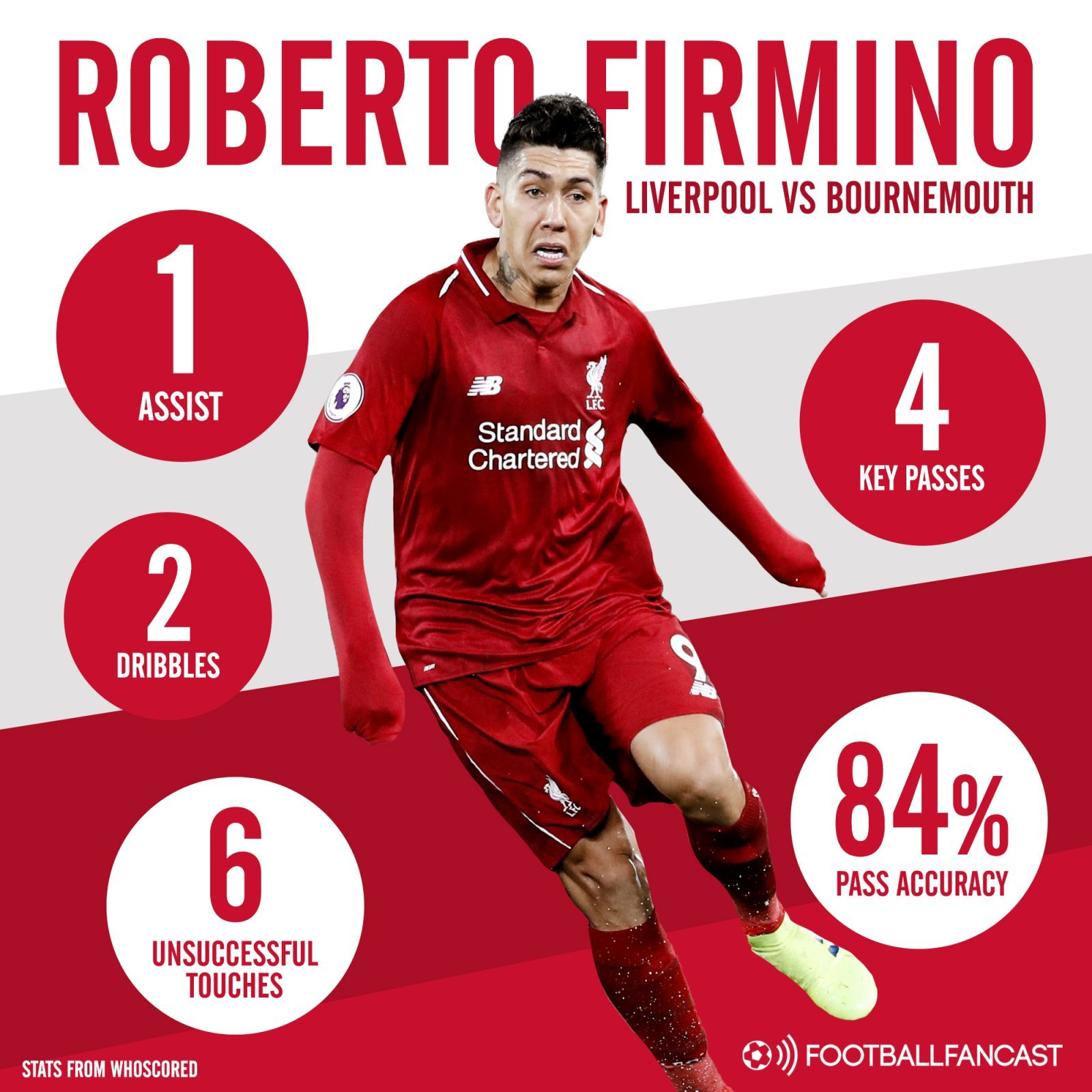 Roberto Firmino stats vs Bournemouth - Opinion: £72m-rated Liverpool man has rediscovered magic touch at ideal time for Klopp