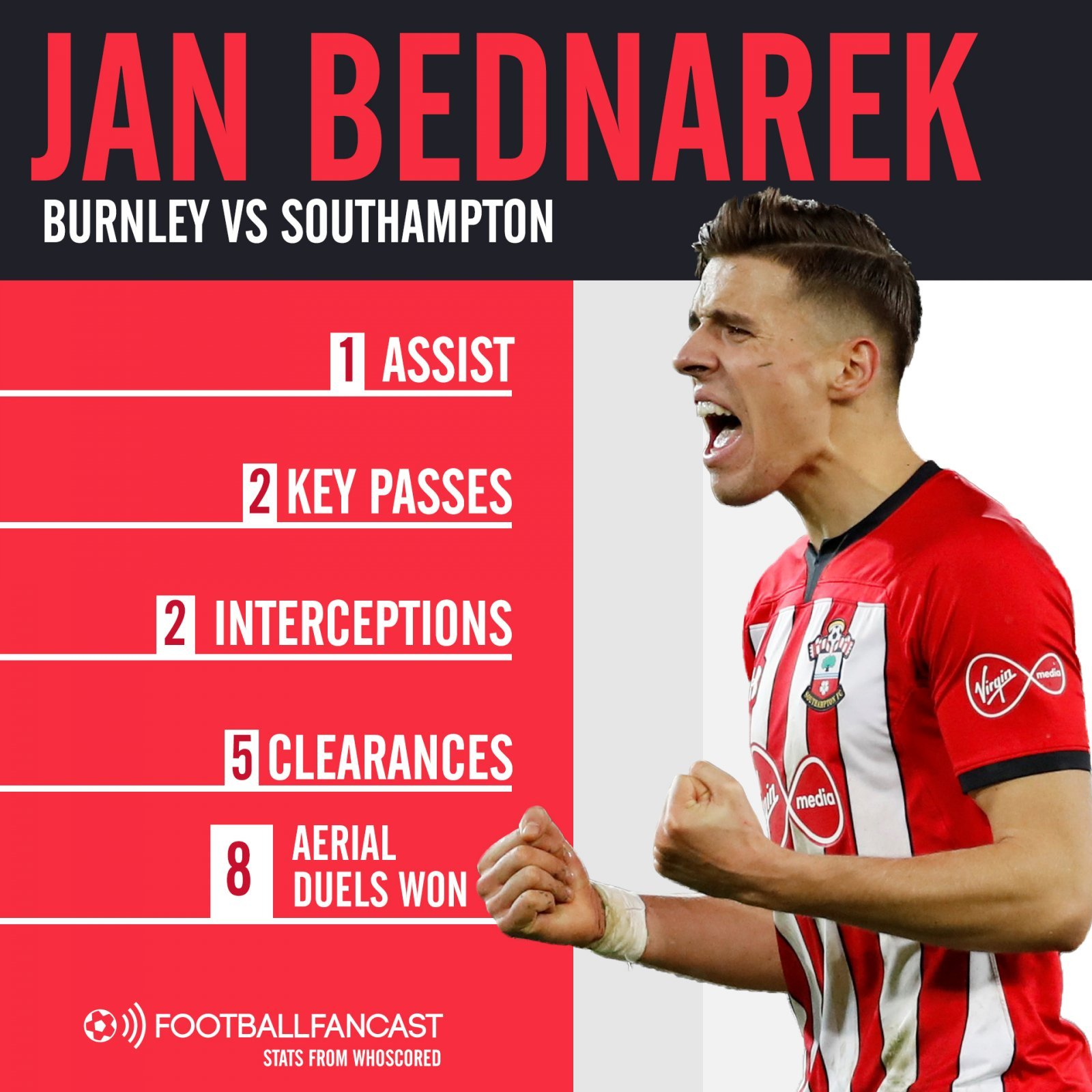 Southampton centre back Jan Bednareks stats in Burnley draw - Southampton man proved on Saturday he is key player in relegation battle, and it isn't Redmond