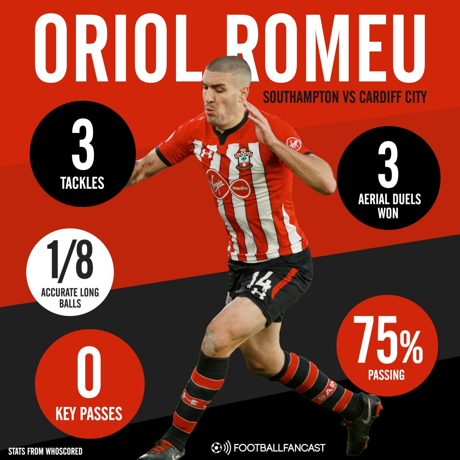 Southampton midfielder Oriol Romeus stats in defeat vs Cardiff City - Hasenhuttl must use Saturday as proof that 27 y/o Southampton man is useless in certain matches