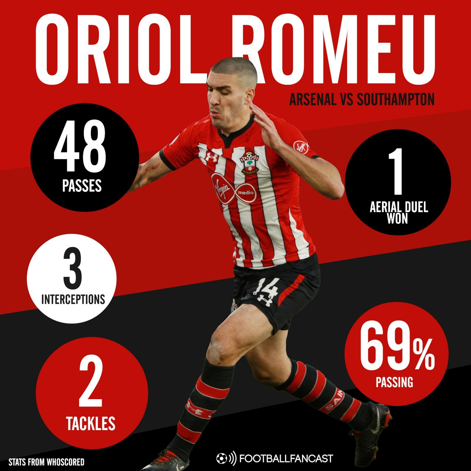 Southampton midfielder Oriol Romeu's stats vs Arsenal
