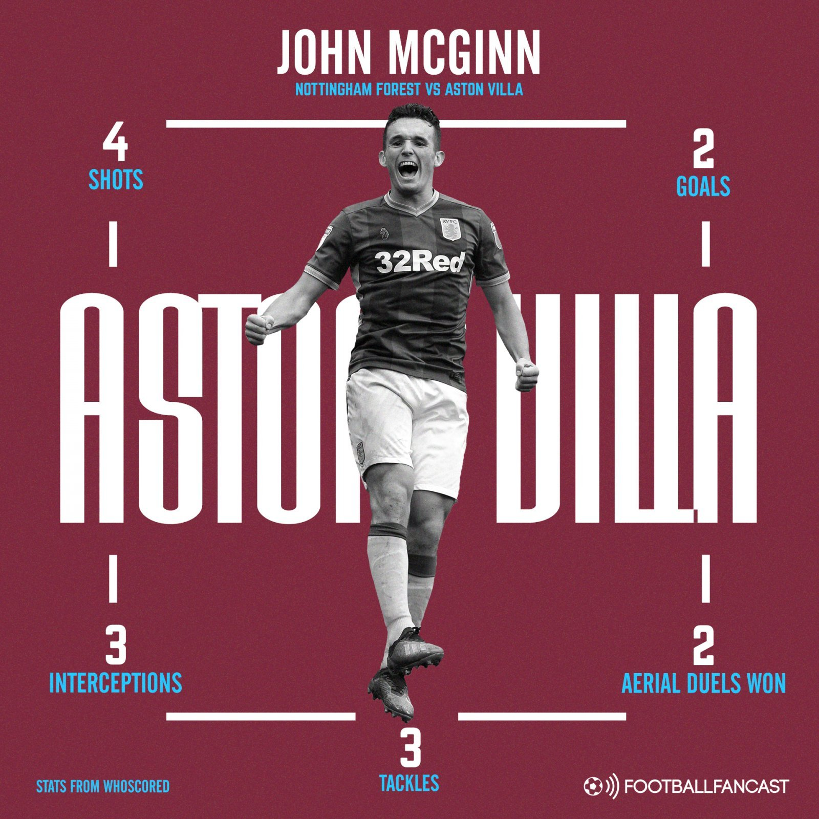 Aston Villa midfielder John McGinn's stats vs Nottingham Forest