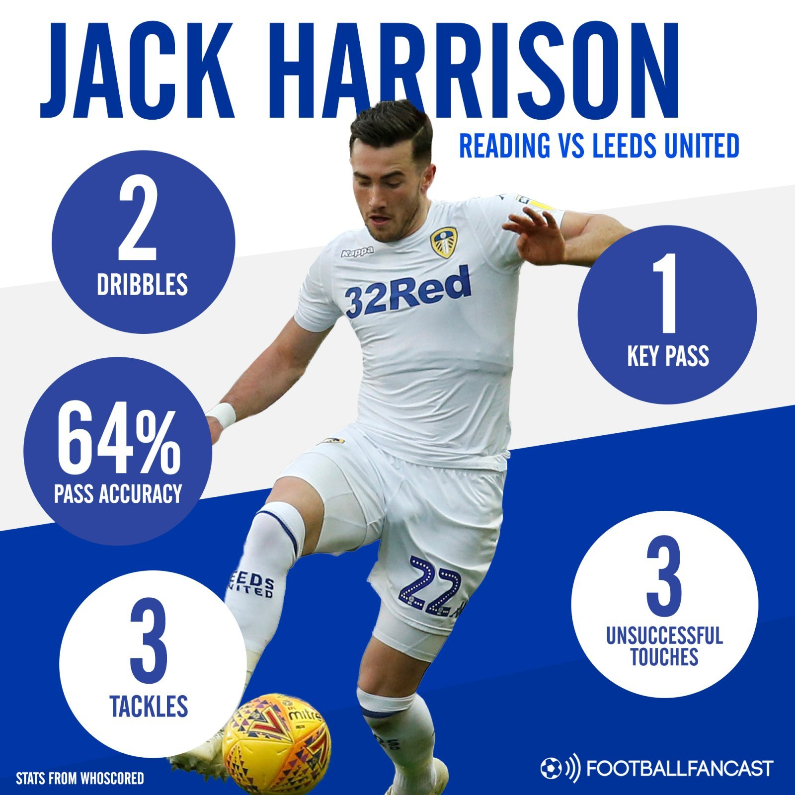 Leeds United winger Jack Harrison's stats vs Reading