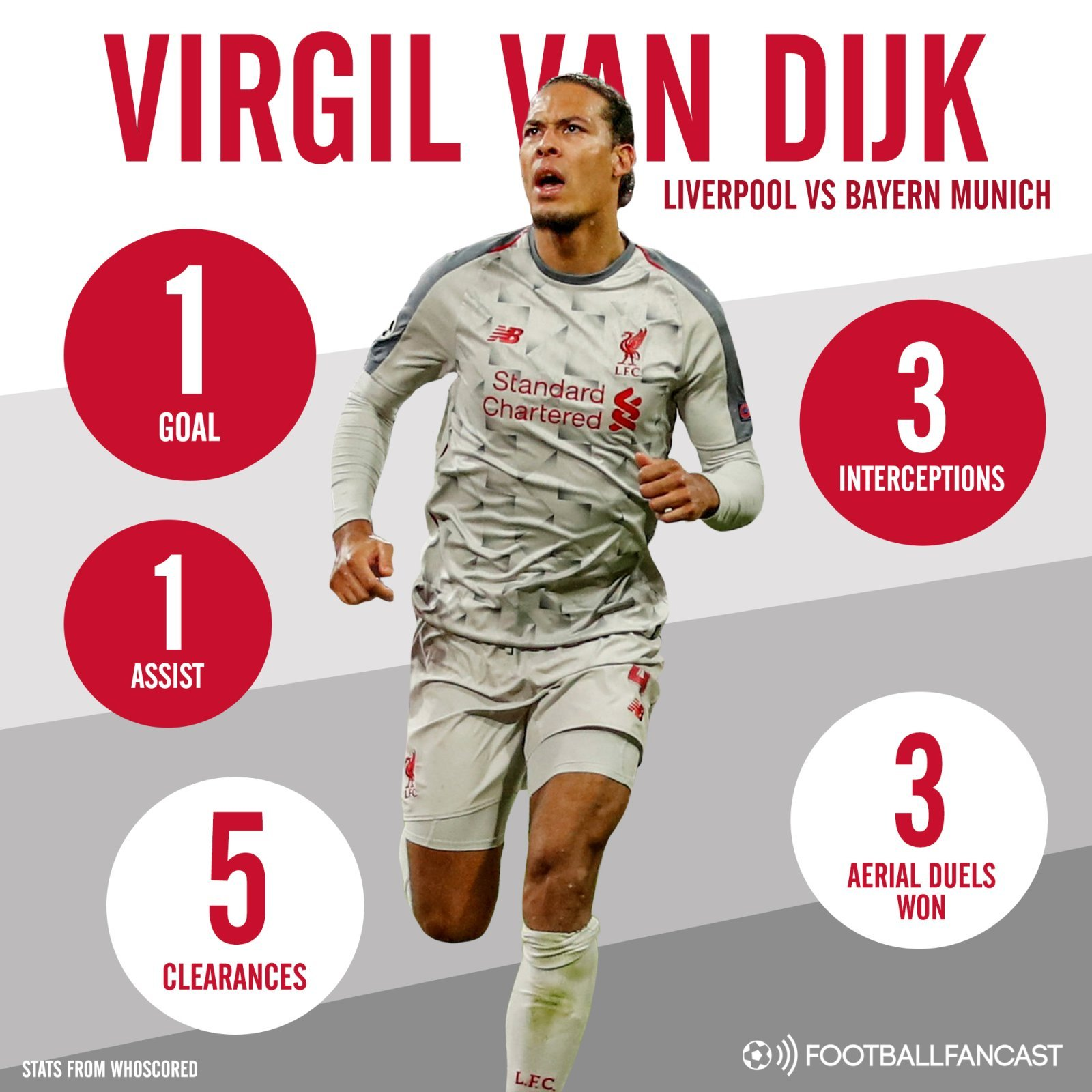Virgil van Dijk - The numbers that prove 27 y/o Liverpool man is by far and away the world's best - opinion