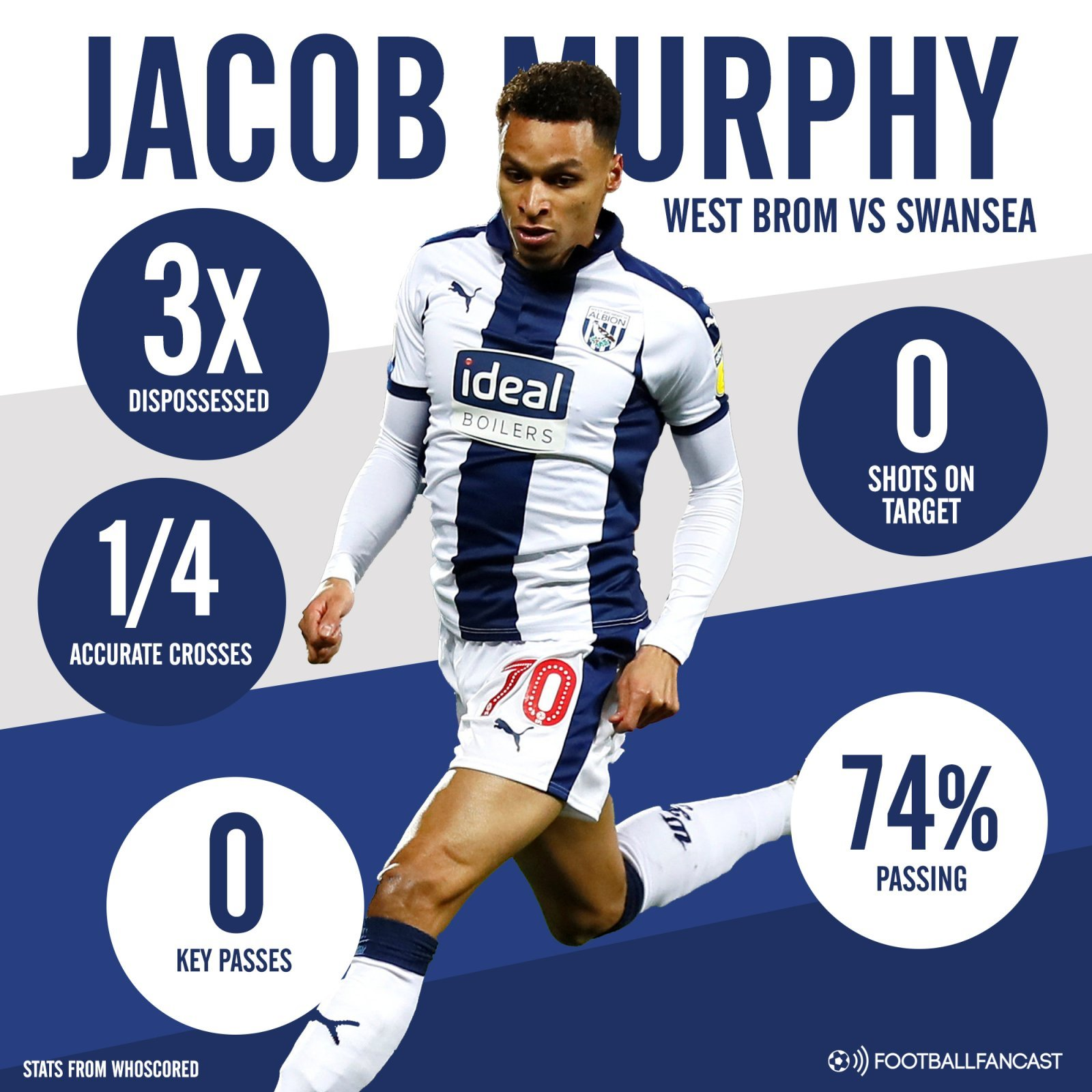 West Brom winger Jacob Murphys stats vs Swansea - So disappointing again: West Brom player needs to seriously buck up his ideas under new manager