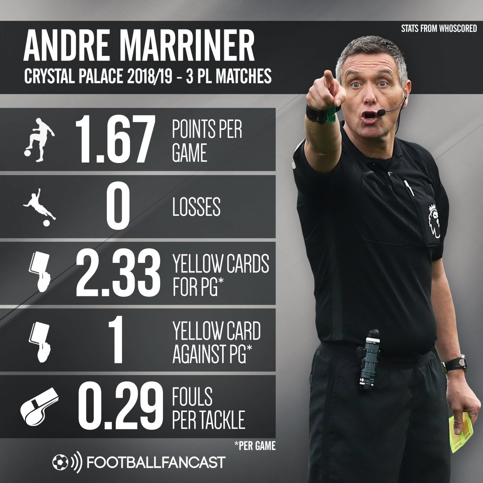 Andre Marriner's stats when refereeing Crystal Palace matches this season