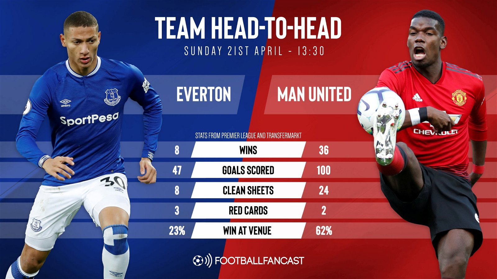 Match Preview: Everton vs Manchester United ...