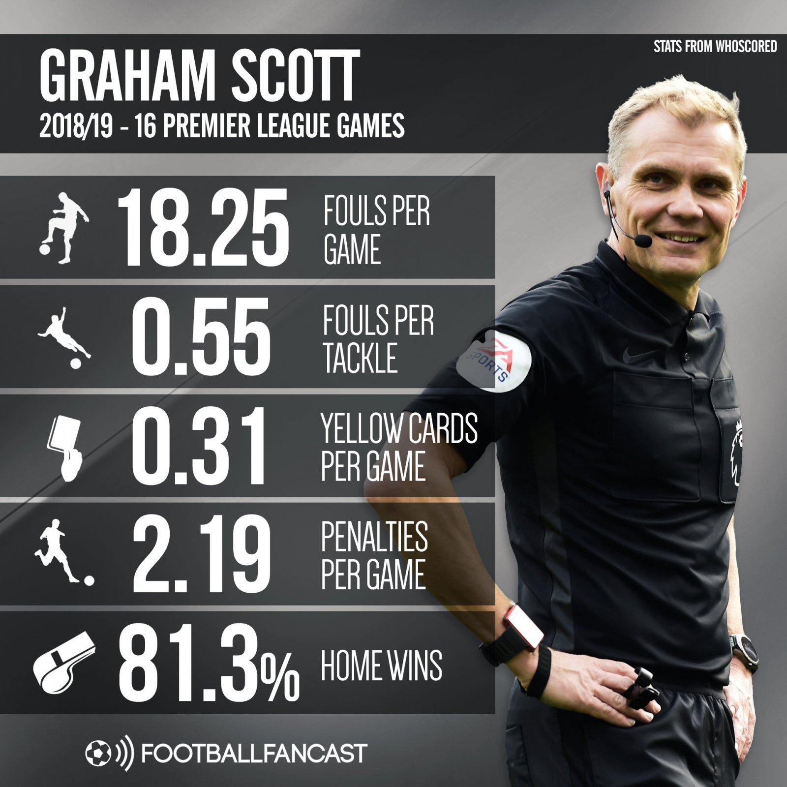 Graham Scott 2018-19 - 16 Premier League games