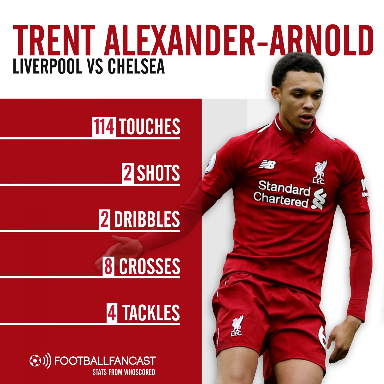 Trent Alexander Arnold vs Chelsea 1 - Opinion: Liverpool legend in the making quietly dropped his best ever performance on Sunday