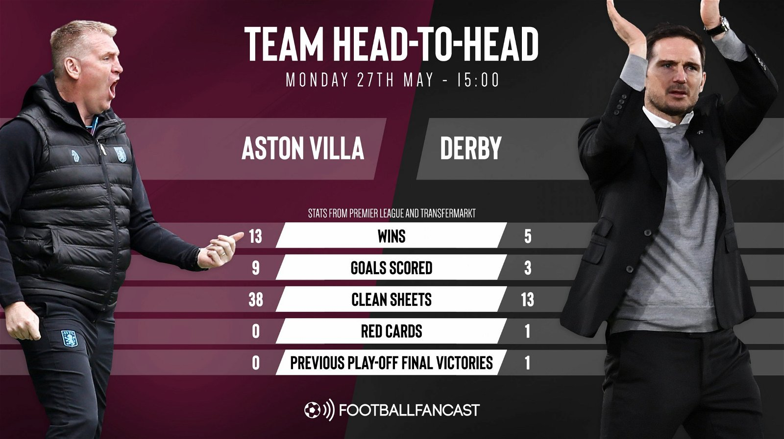 Aston Villa vs Derby Team Head To Head - Predicted Starting XIs: Dean Smith makes one Villa change, Cole and Marriott start for Derby