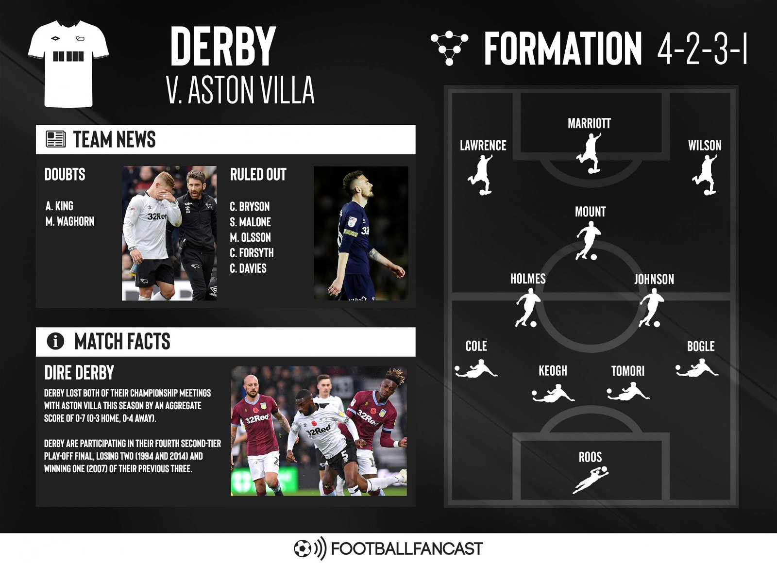 Derby Team News Aston Villa vs Derby - Predicted Starting XIs: Dean Smith makes one Villa change, Cole and Marriott start for Derby