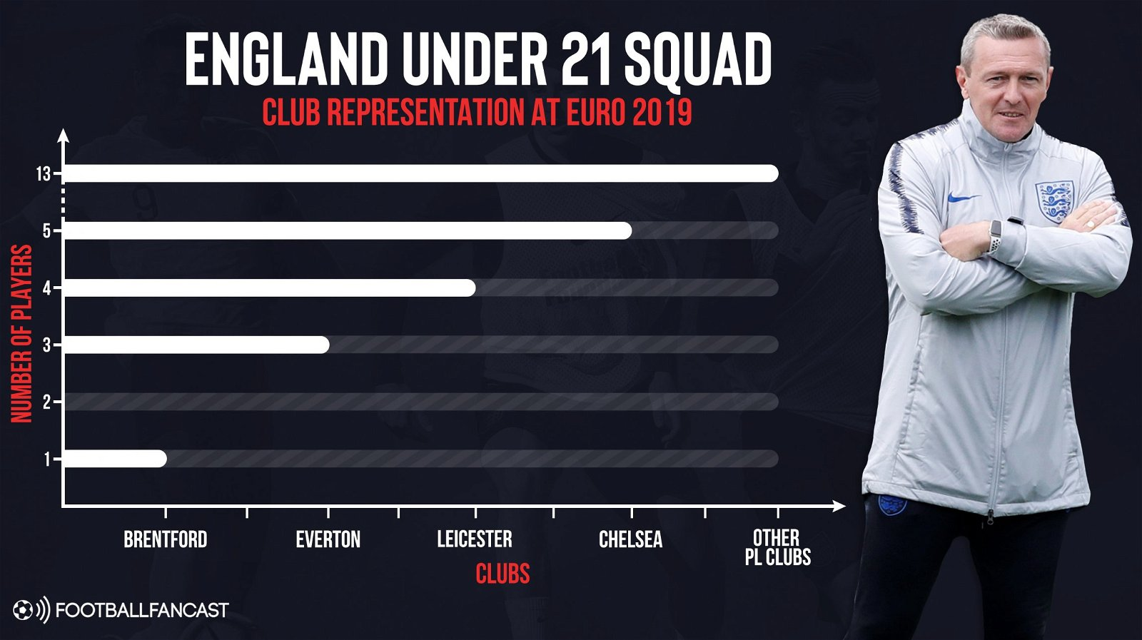 FFC Bar Chart England Under 21 - Opinion: Leicester City's PL supremacy in one major aspect could eventually haunt Rodgers