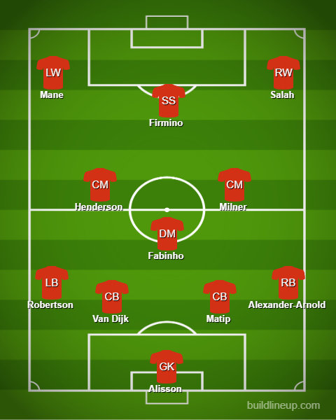Barcelona Vs Liverpool Who Makes The Combined Xi Ahead Of: Wijnaldum Out, Firmino Starts: How Liverpool Could Line Up