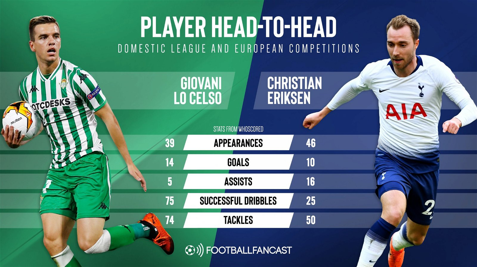 lo celso vs Eriksen - Tottenham's 5-assist transfer target offers something different to Christian Eriksen - opinion