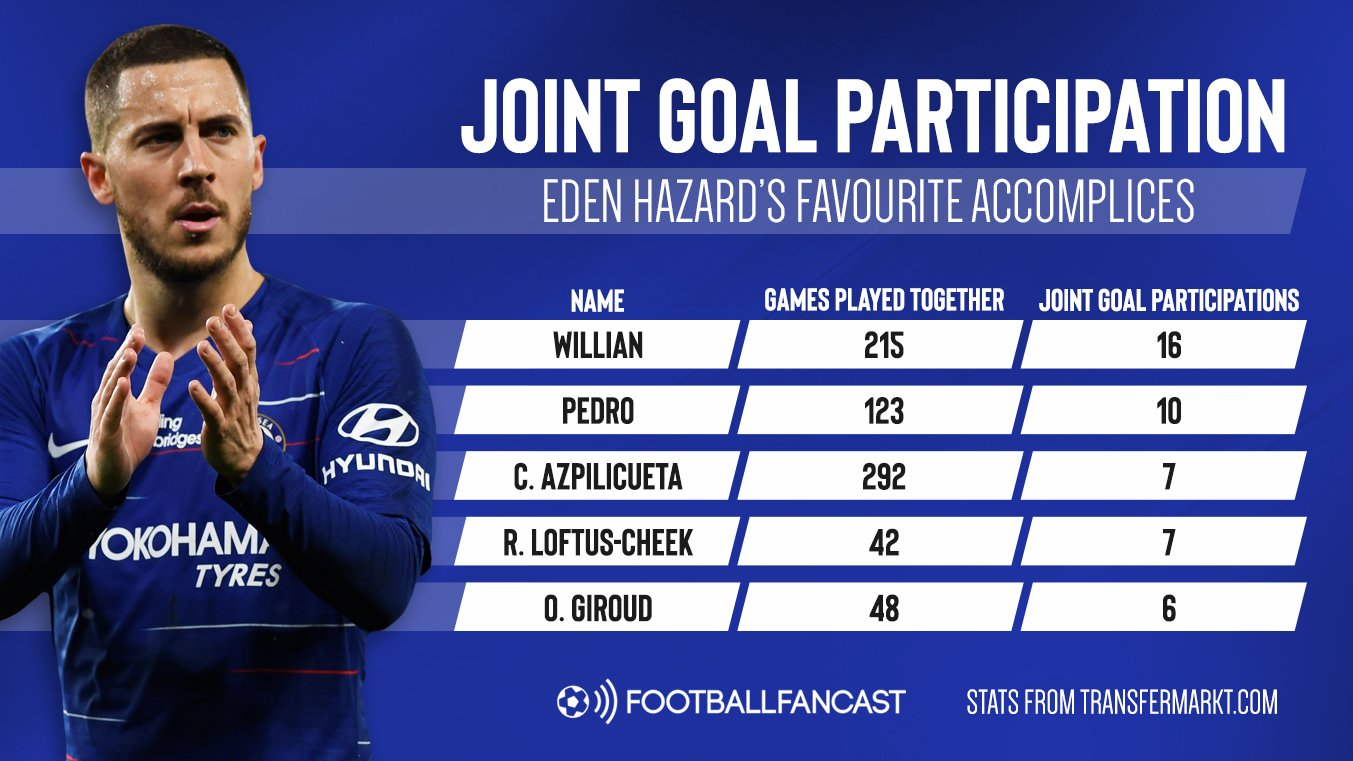 Eden Hazard goal participation - Perfect partners: The 5 Chelsea stars who will miss Eden Hazard the most