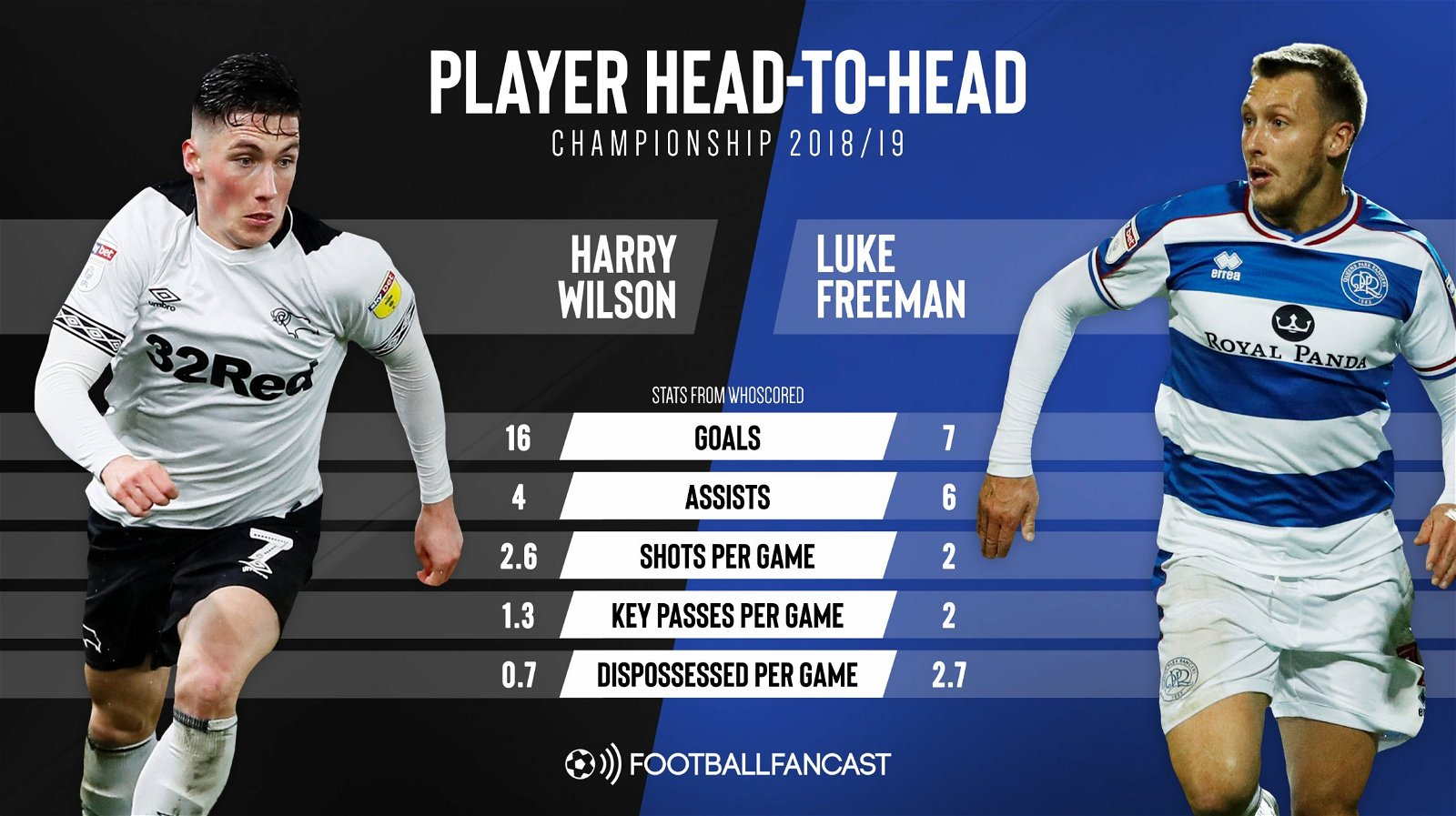 Harry Wilson vs Luke Freeman - Why Leeds should prioritise signing 22 y/o over consistently proven Championship star - opinion