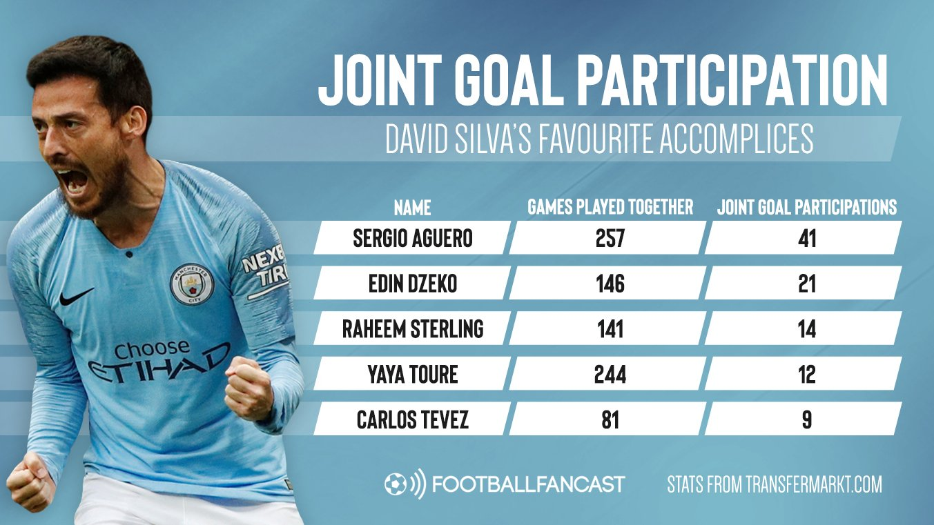 Joint Goal Participation David Silva - Perfect partners: The 5 players who've enjoyed linking up with David Silva most at Man City
