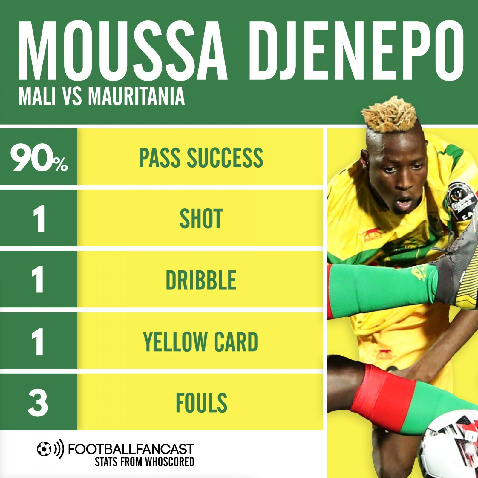 Moussa Djenepo stats Mali vs Mauritania - The good and the bad of Moussa Djenepo clear to see in Mali display - opinion