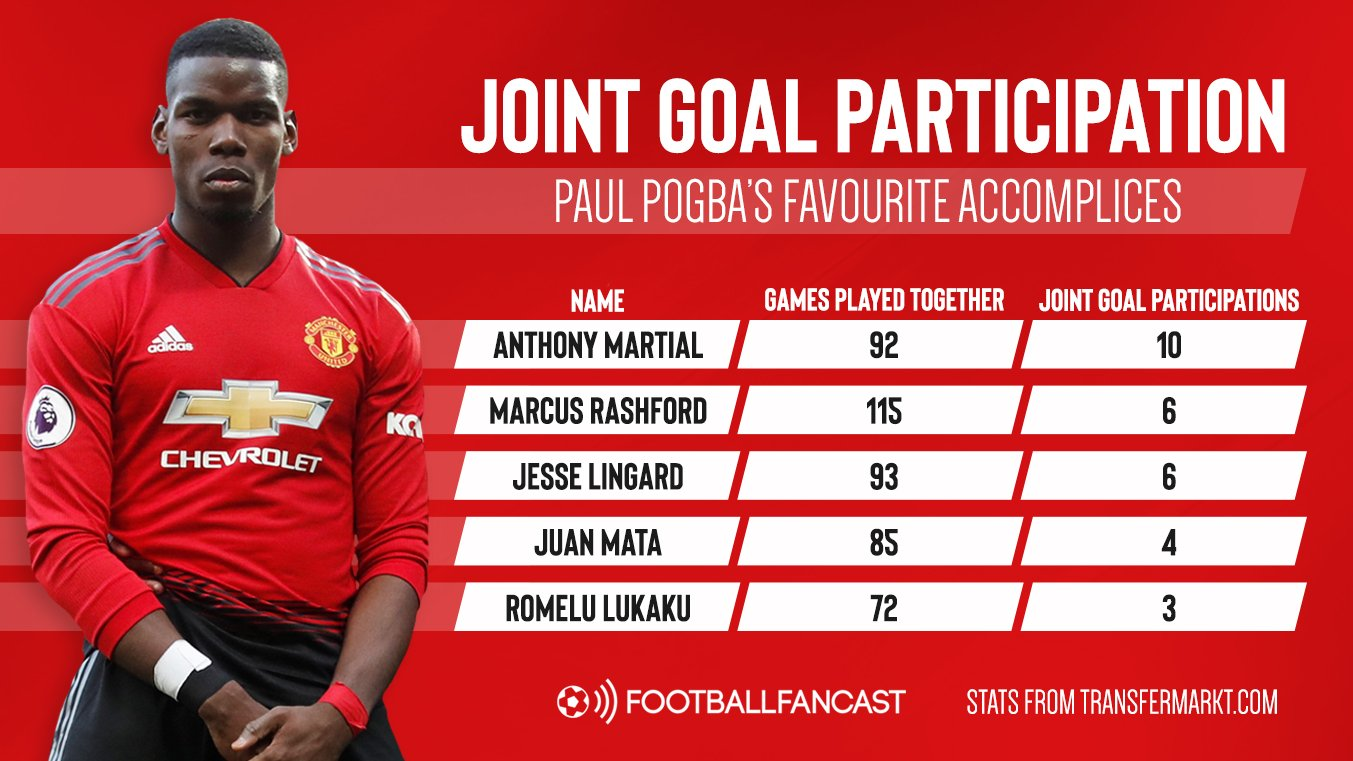 Perfect partners: 5 Man United players who Paul Pogba has combined with to clinical effect