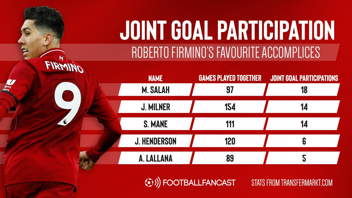 Perfect partners: 5 Liverpool players who have combined with Firmino to clinical effect