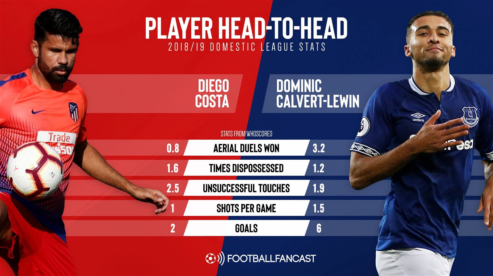 Better than Costa: Everton attacker proves superior hold-up man is under Silva's nose – opinion