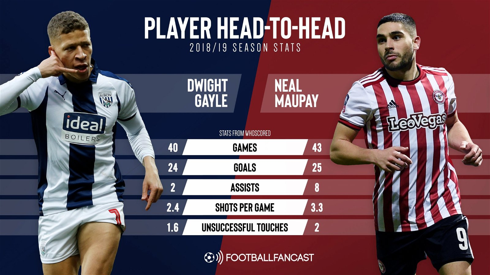 Dwight Gayle and Neal Maupay - West Brom's 25-goal transfer target would be no upgrade on Gayle - opinion