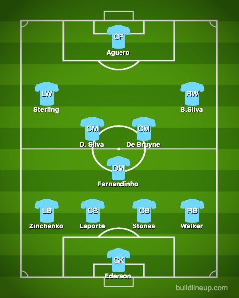 Most Likely City XI