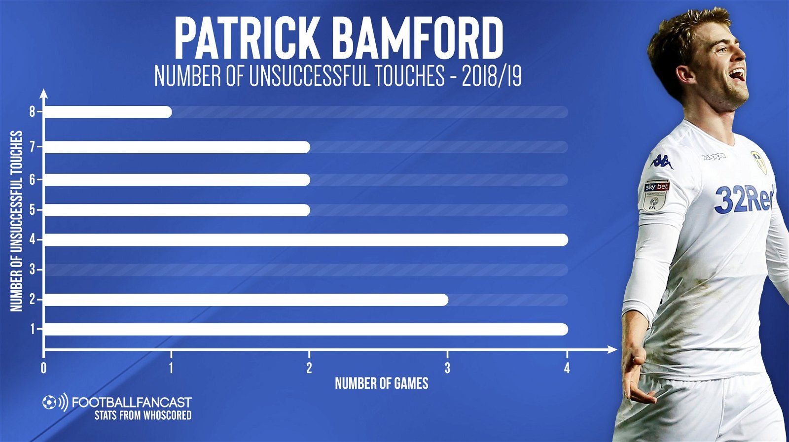 Patrick Bamford Number of dispossessions 2018 19 1 - Patrick Bamford will continue to struggle at Leeds unless he makes change in one area - opinion