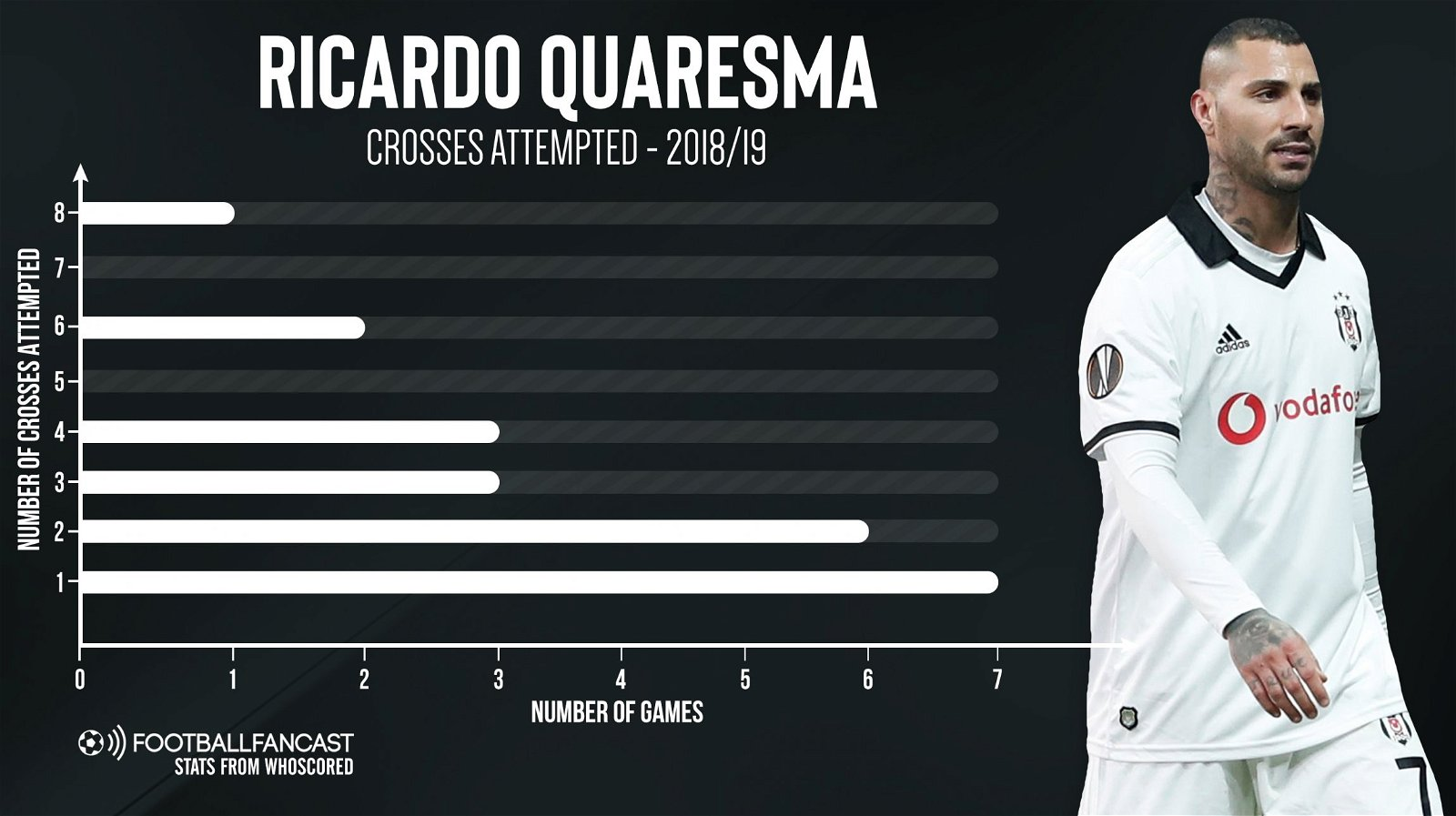 Ricardo Quaresma Crosses attempted 2018 19 - Raul Jimenez could become even better if Wolves land veteran attacker this summer - opinion